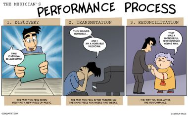 Performance Process