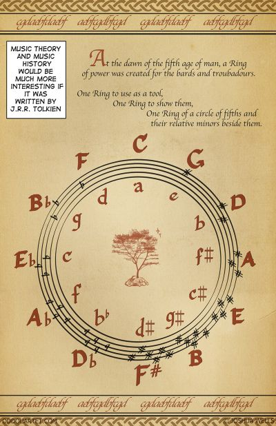 Circle of Tolkien