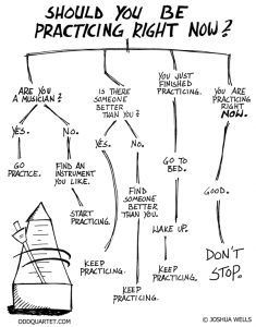 Image result for should you be practicing right now flowchart